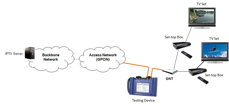 IPTV Network with GPON Tracer