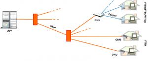 gpon-topology