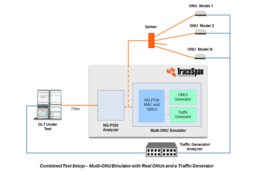olt-testing-solution-incl-traffic-with-onus-website