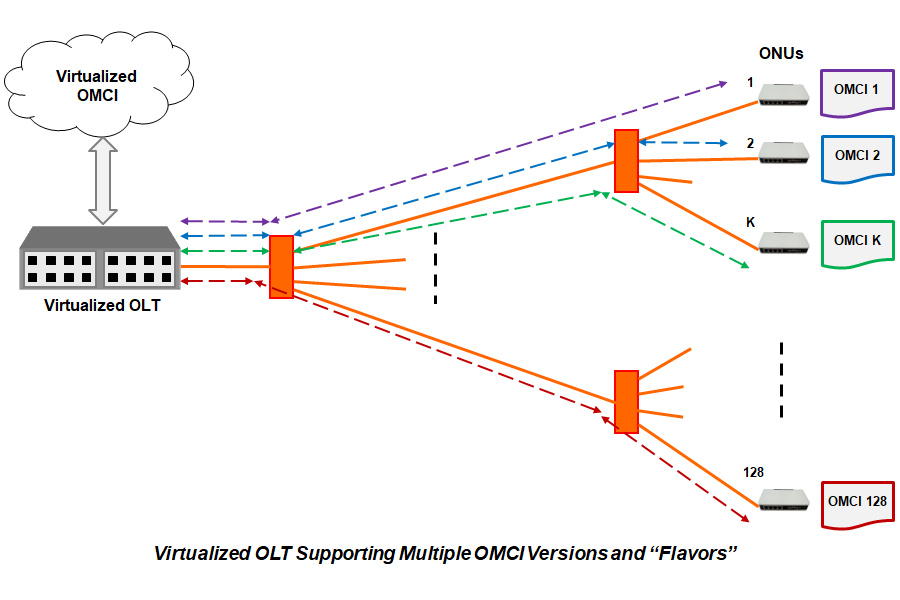 virtualized-olt-website